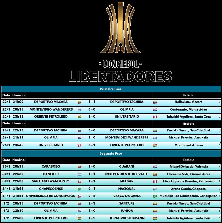 Tabela da Copa Libertadores 2018