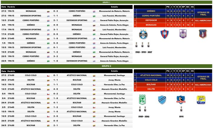 Tabela dos Grupos 1 e 2 da Copa Libertadores 2018