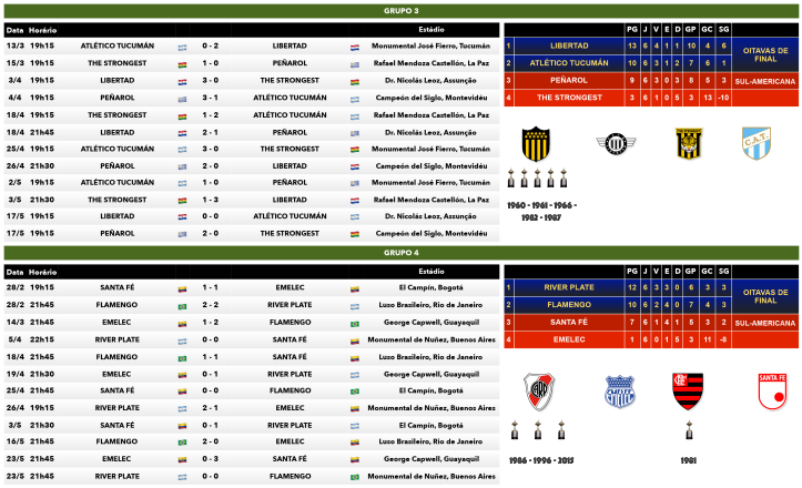 Tabela dos Grupos 3 e 4 da Copa Libertadores 2018