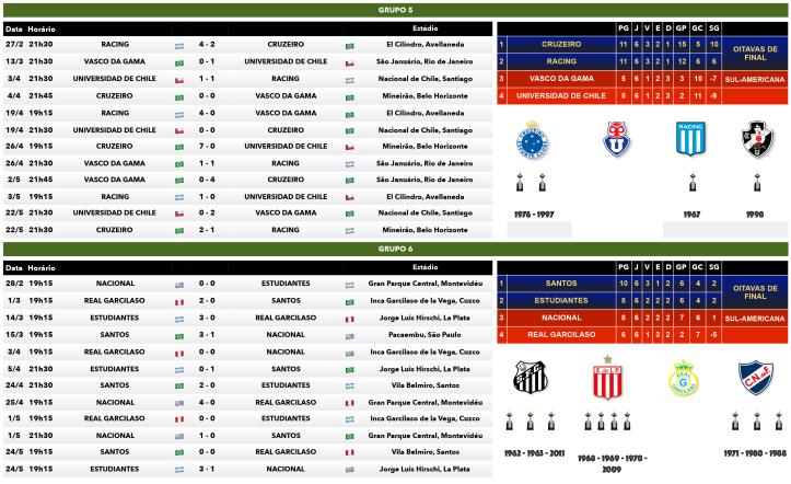 Tabela dos Grupos 5 e 6 da Copa Libertadores 2018