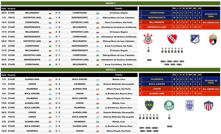 Tabela dos Grupos 7 e 8 da Copa Libertadores 2018